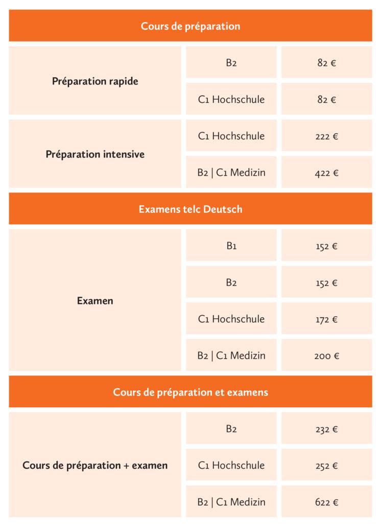 Examen telc Deutsch B1 à Berlin