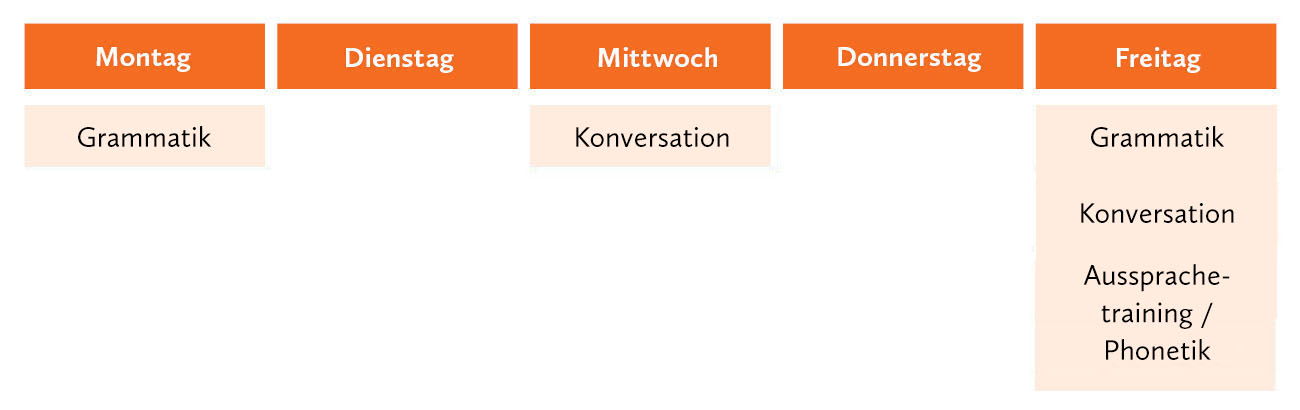 Grammatikkurs Deutsch Berlin
