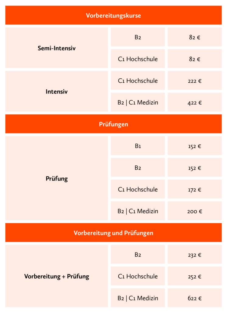 Sprachschule telc Deutsch Vorbereitung Prüfung
