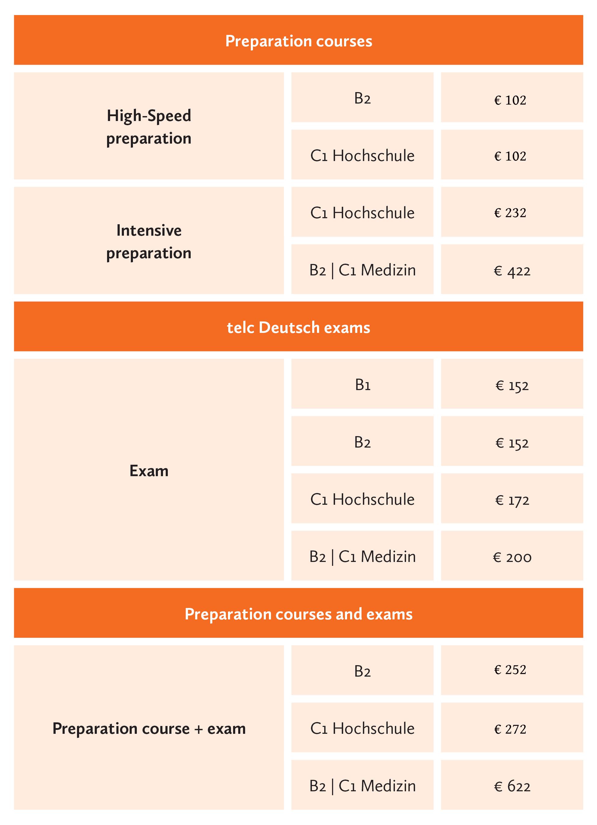 preparation course telc Berlin German language school