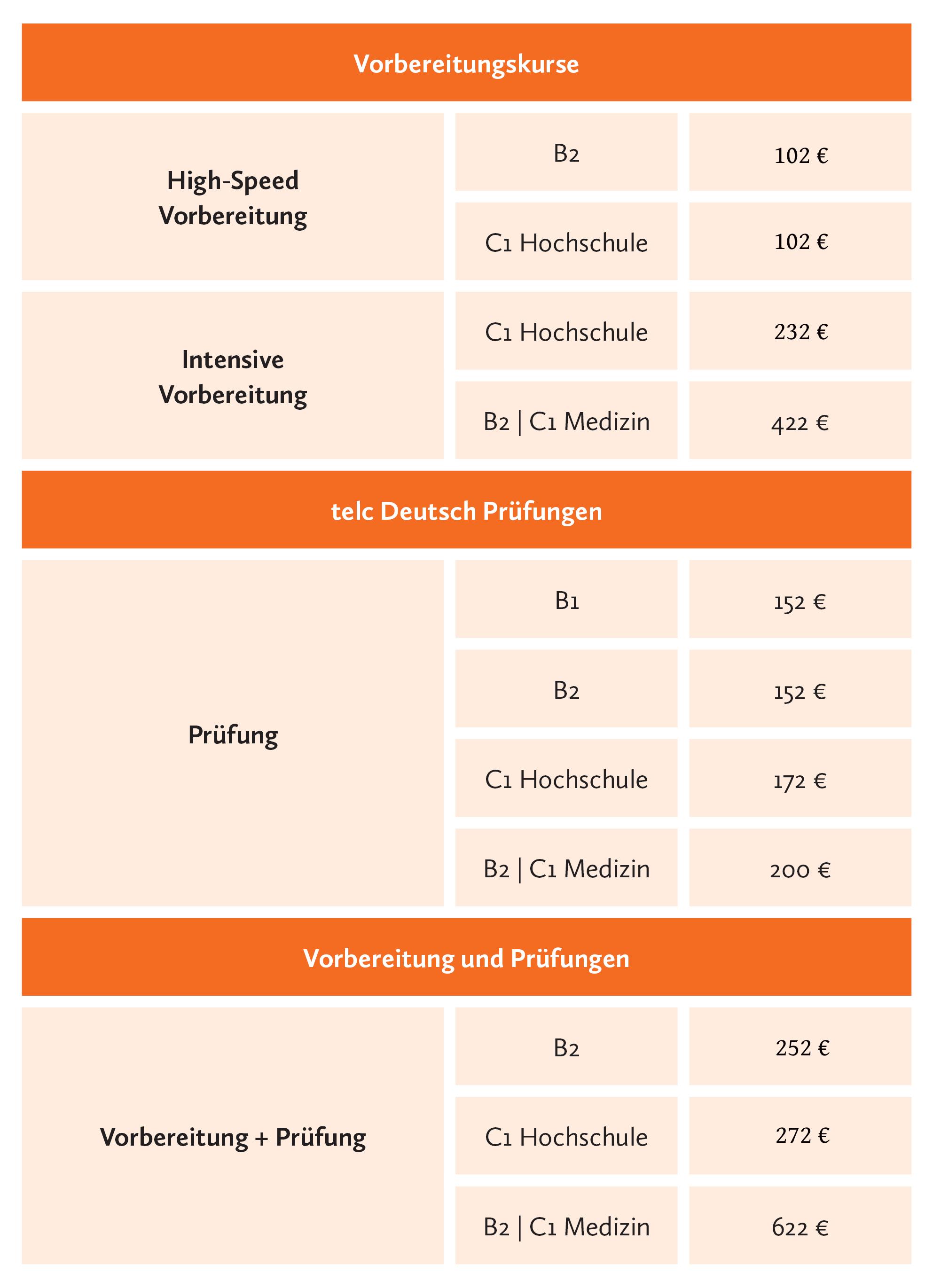 telc Vorbereitung Berlin Sprachschule Deutsch