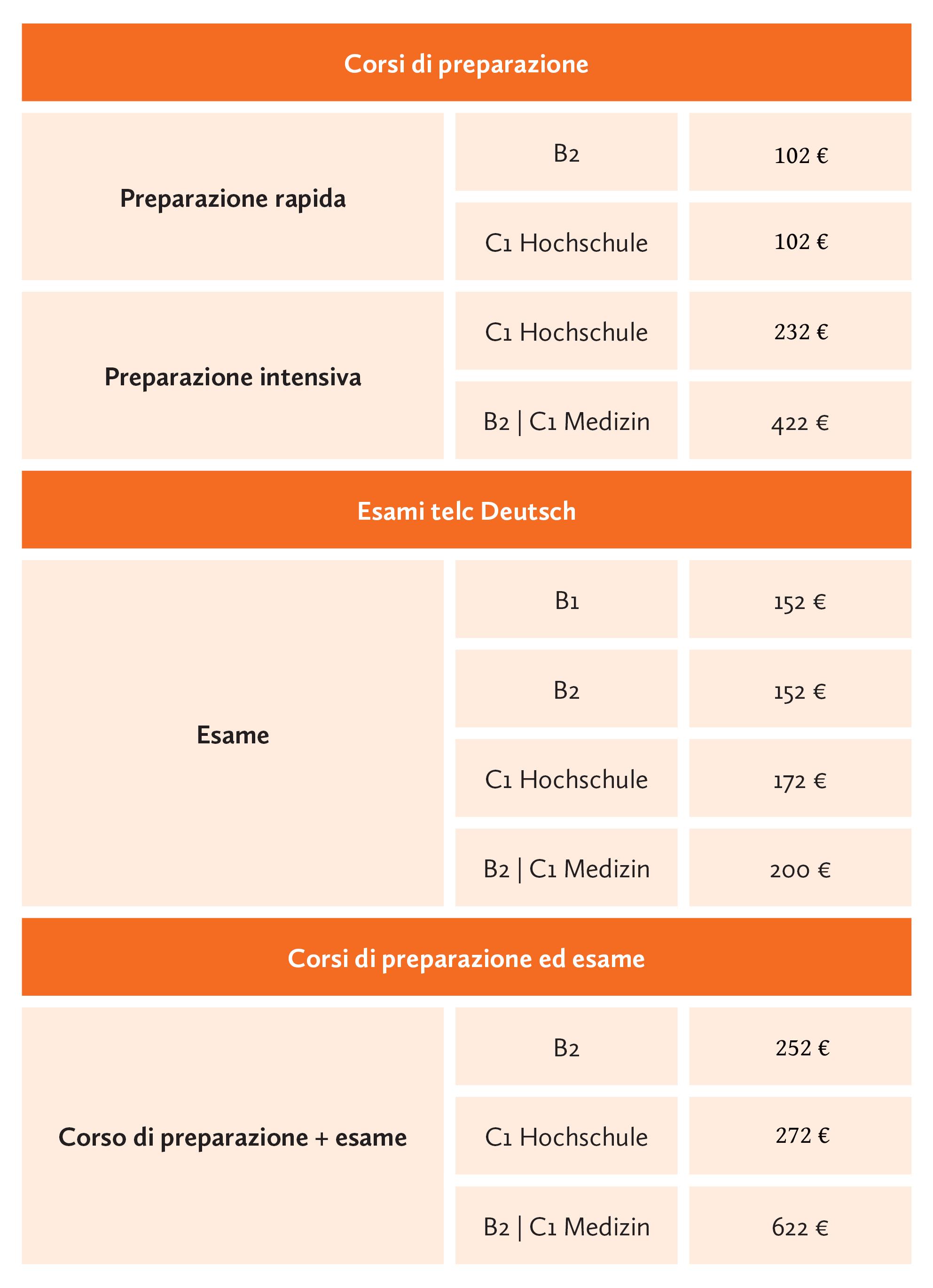 preparazione telc Berlino scola di tedesco