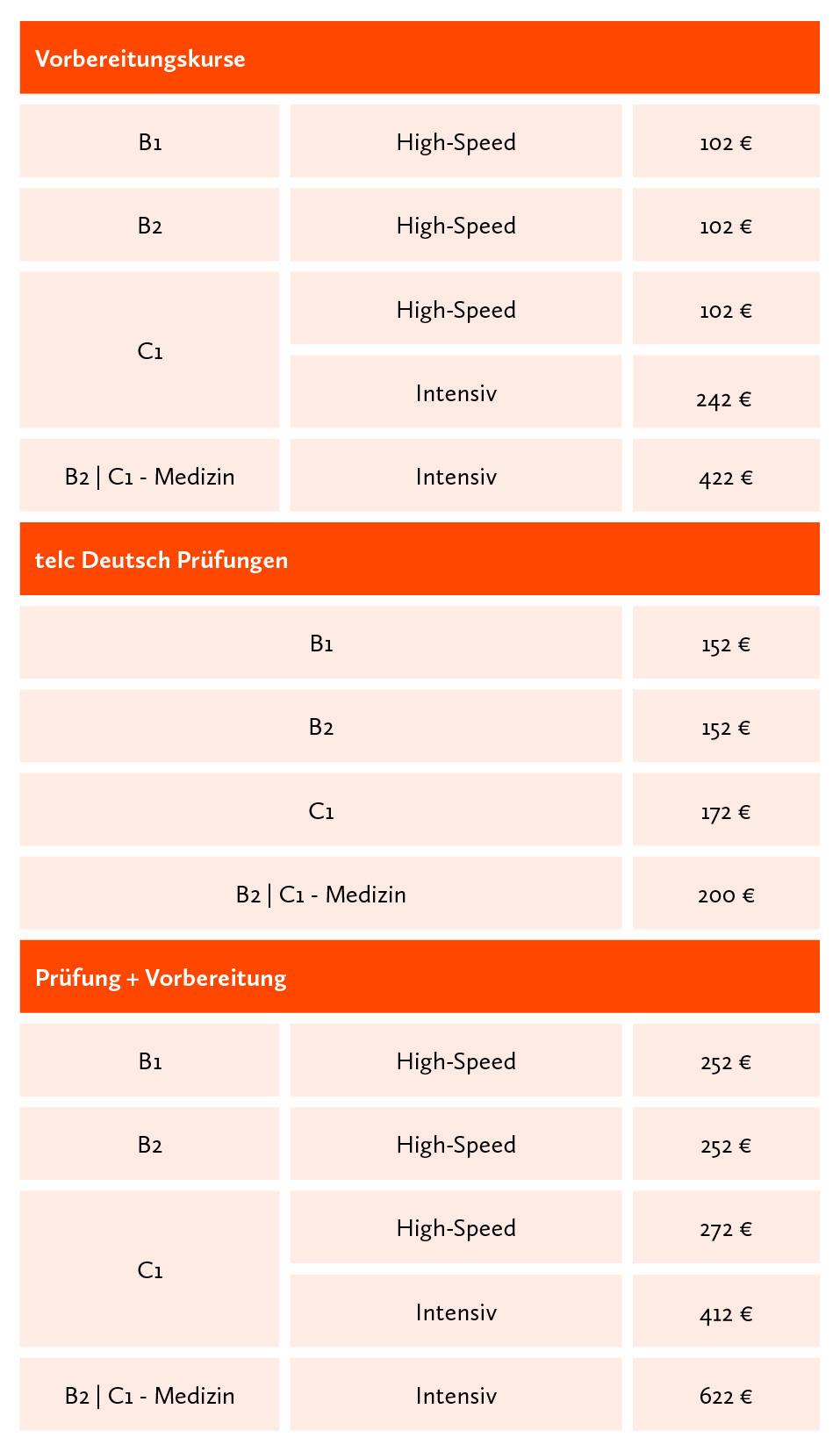 prfung telc deutsch b2 in berlin - B2 Prufung Beispiel