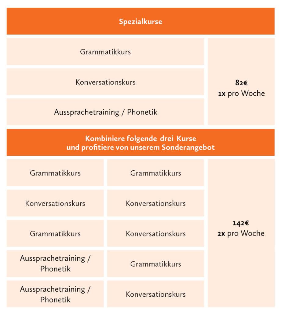 Aussprachetraining Berlin Phonetik Deutschkurs Berlin