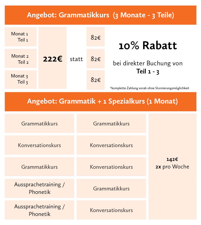 Grammatikkurs Deutsch Berlin Sprachschule