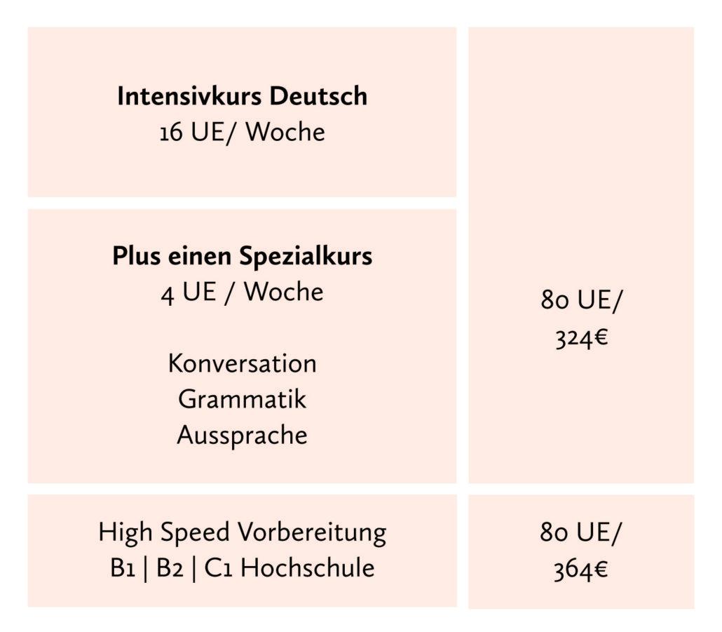Deutsch lernen in Berlin und Visum