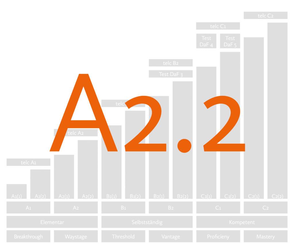 Курс немецкого языка A2.2 Берлин