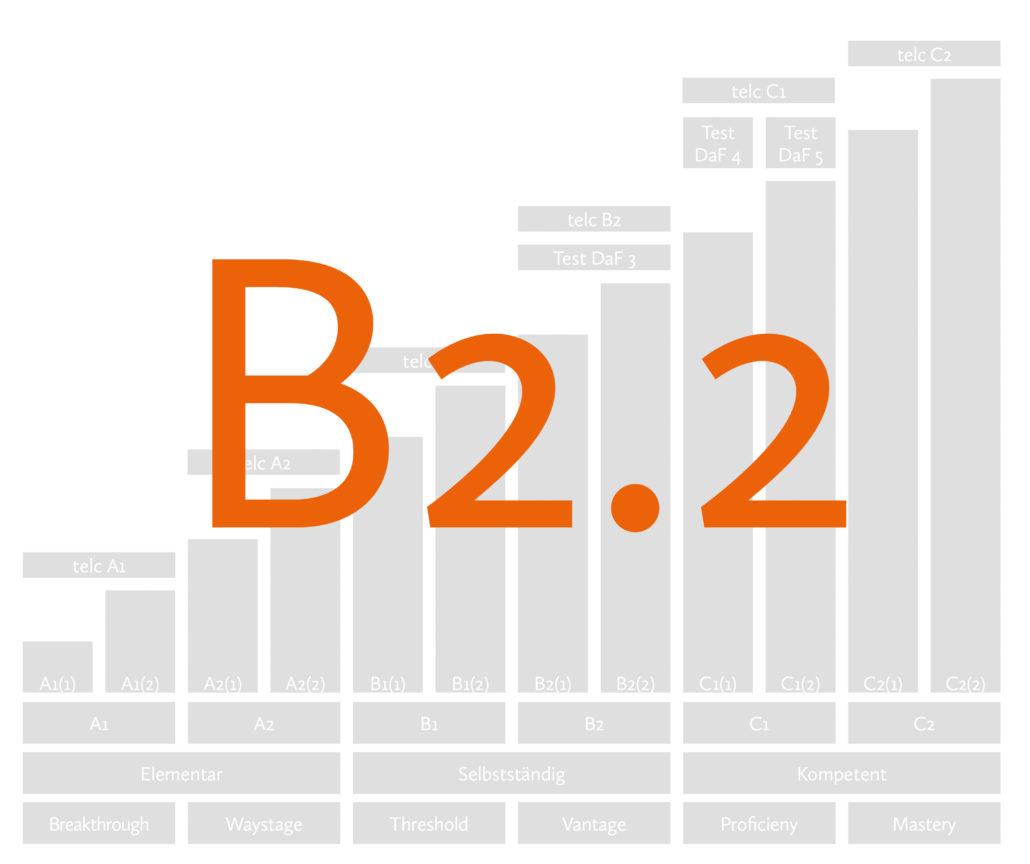 Курс немецкого языка B2.2 Берлин