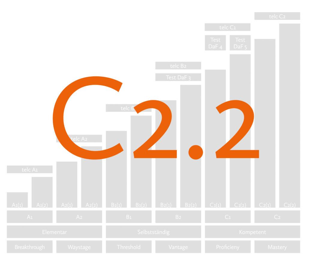 Curso de alemão C2.2 Berlm