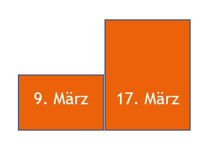 Schulöffnung Stufenplan Berlin Sprachschule